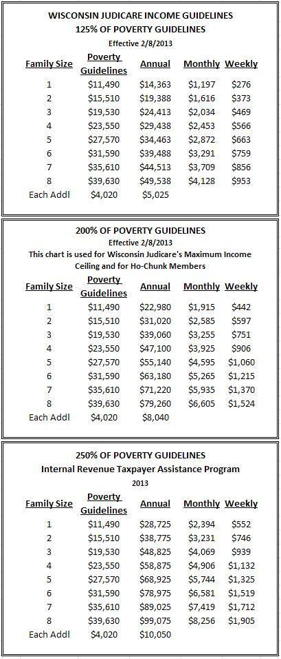 2014 Poverty Guidelines Chart